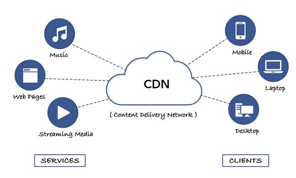 CDN لزيادة سرعة الموقع