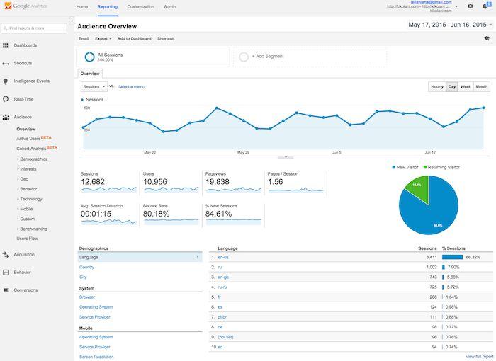 تحليلات جوجل لدراسة الجدوى